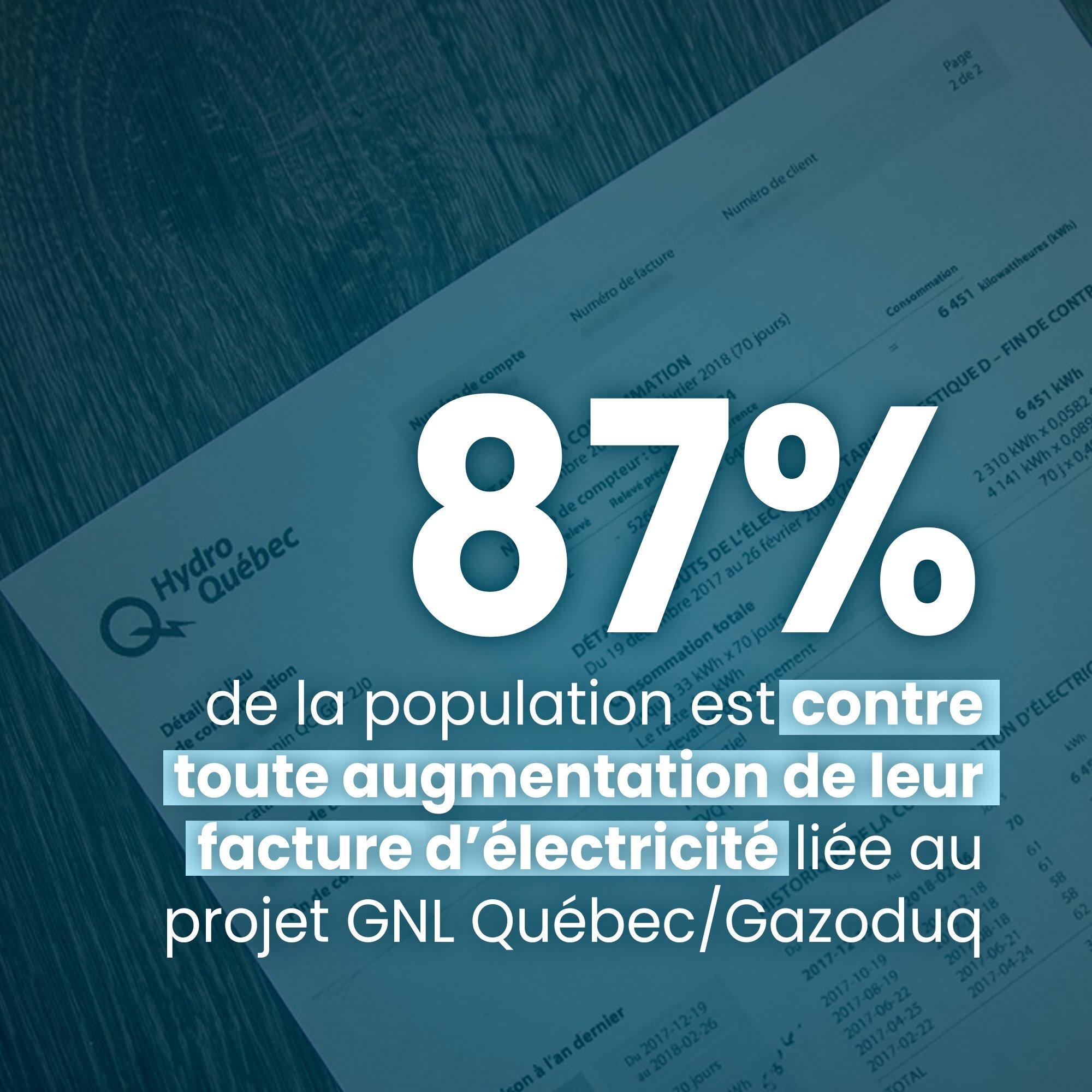 Communiqué - Sondage Léger :   87 % de la population contre toute augmentation de leur facture d'électricité en raison de GNL Québec/Gazoduq