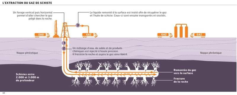 Schéma sur la fracturation hydraulique